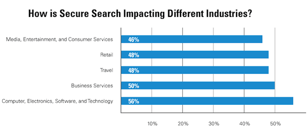 Not provided search traffic highest for tech industry
