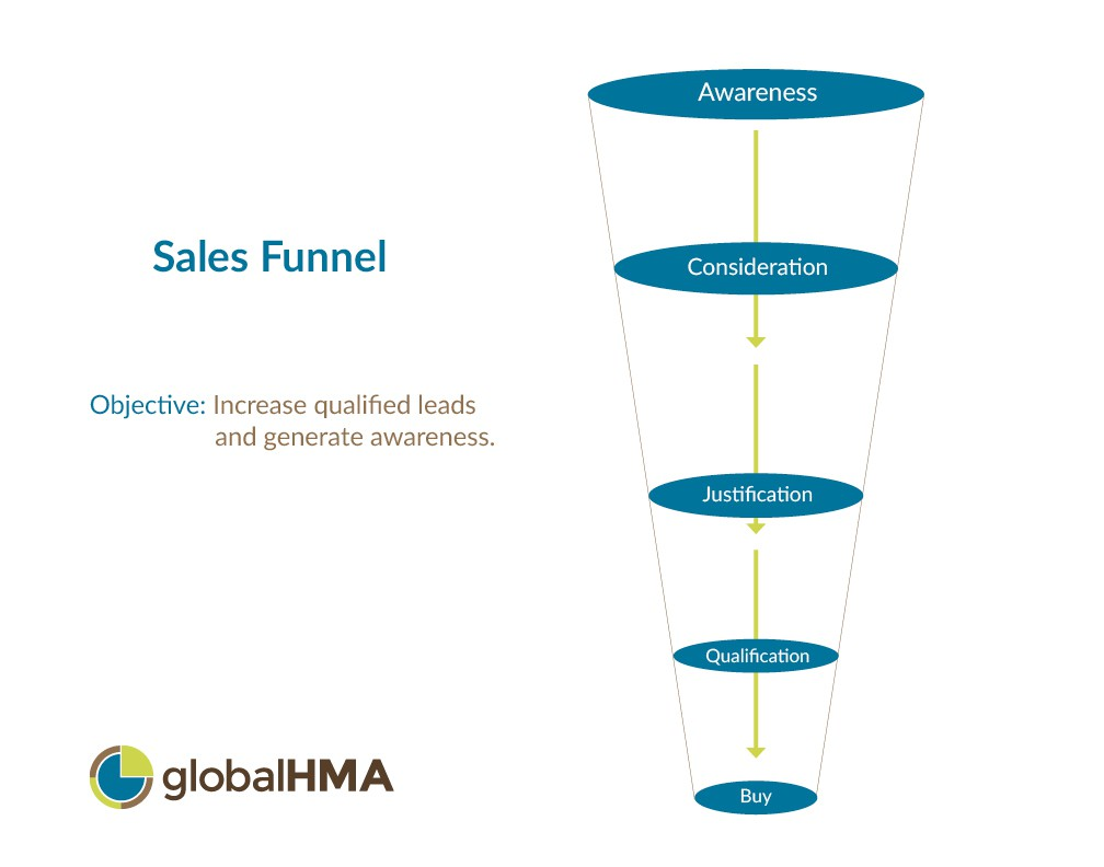 Sales Funnel Mindmap