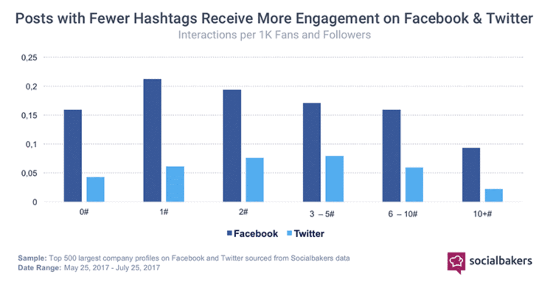 socialbakers-graph